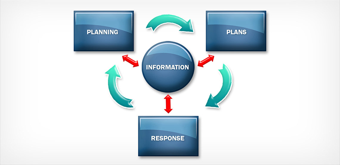 The Two Goals of a Business Impact Analysis (BIA)