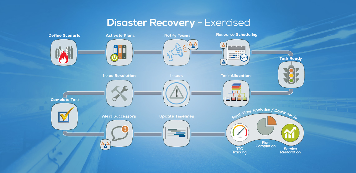 Disaster Recovery – Exercised